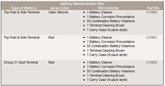 battery-maintenace-kits.jpg