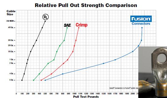 magna-lug-chart-pull-out-strength.jpg